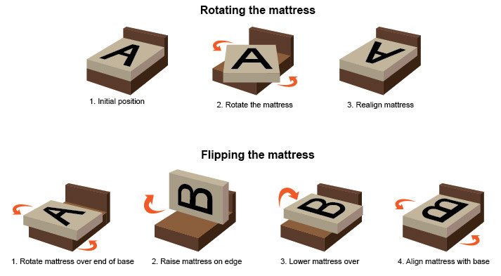 Flip your mattress to make mattress firmer