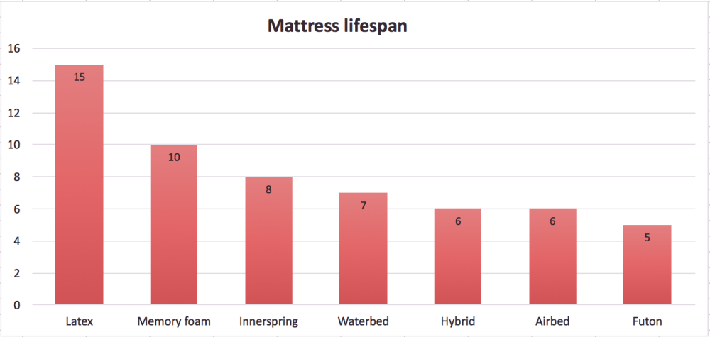 How long does a mattress last important things about for Average lifespan of a mattress